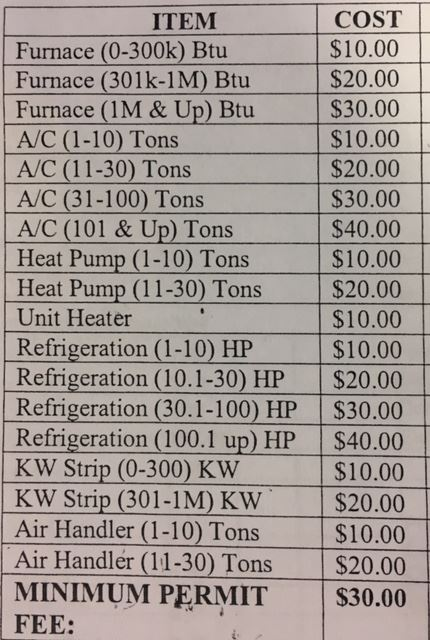 HVAC Fixture costs